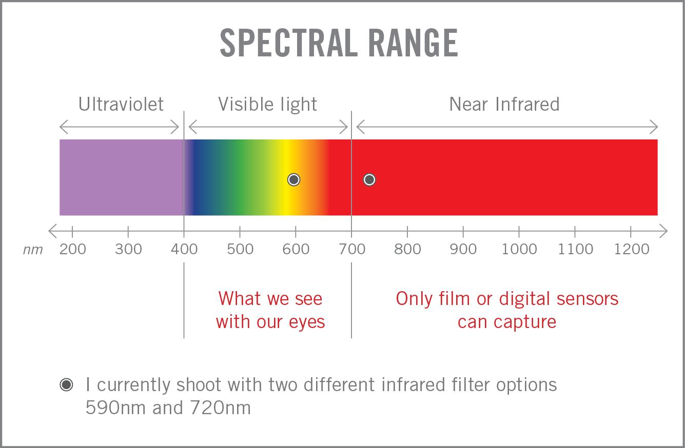 IR SPectral Range Chart