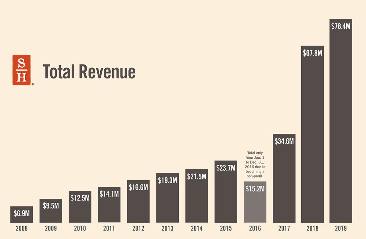 Chart illustrates Signature Health's upward trend in revenue
